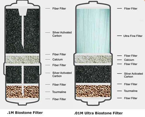 Jupiter Science Biostone Filters